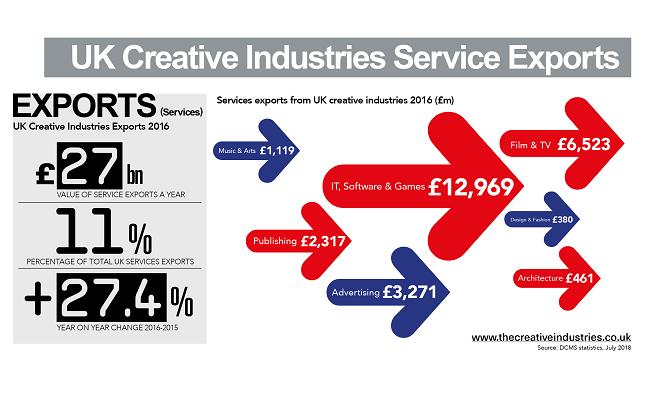 Exports infographic medium