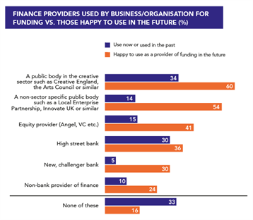Access to Finance 1
