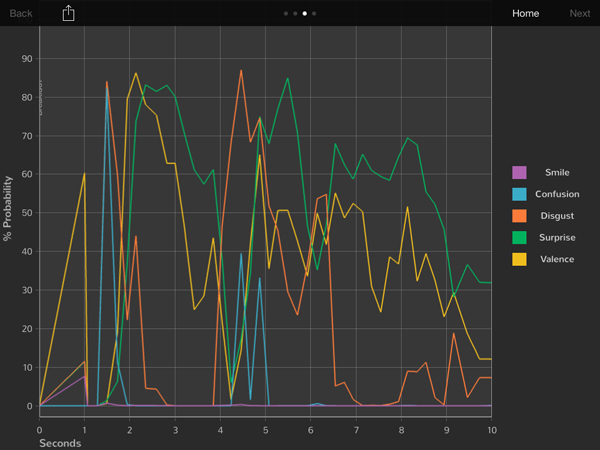 Immersion Go Step 7 Producer Dashboard Graph In Depthjpg 600Px