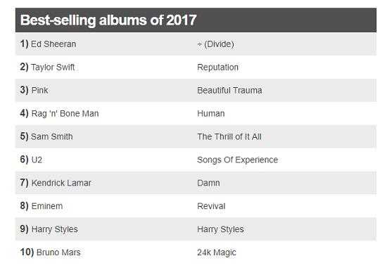 Top 10 Albums 2017