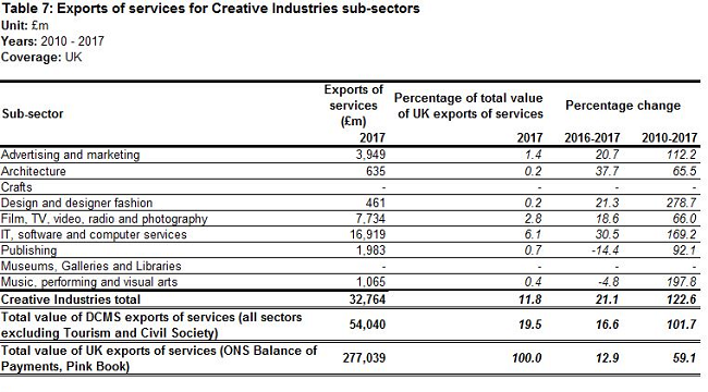 Exports services data