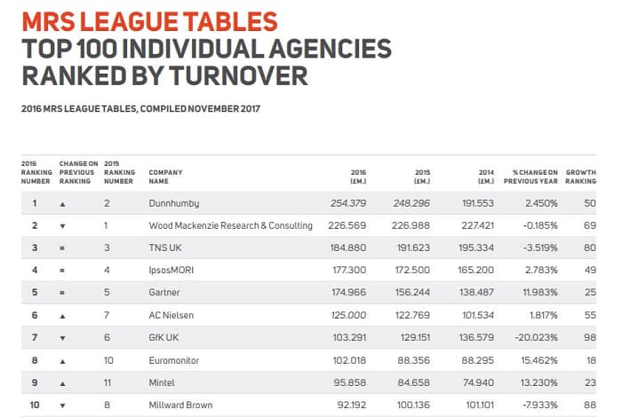 MRS League Tables - Top 100 Individual Agencies Ranked by Turnover