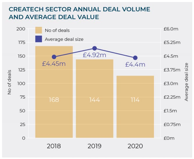 Investments in UK CreaTech