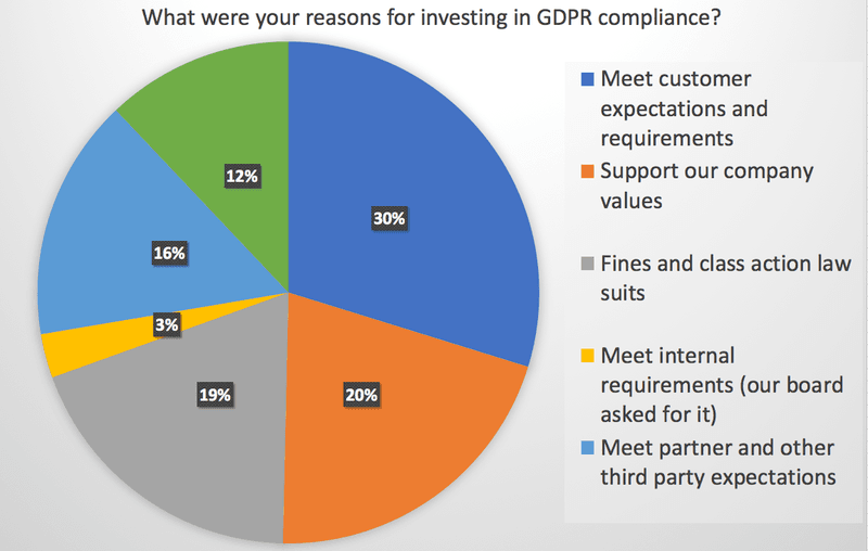 What were your reasons for investing in GDPR compliance?