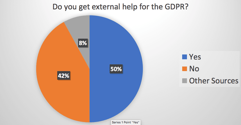 Do you get external help for the GDPR?
