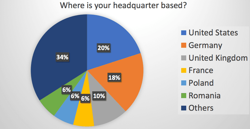 Where is your headquarter based?
