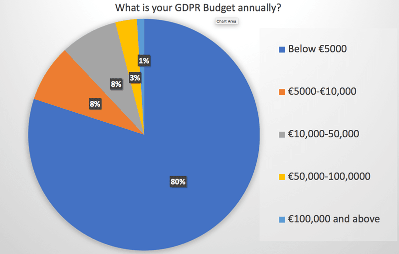 GDPR Budget Distribution