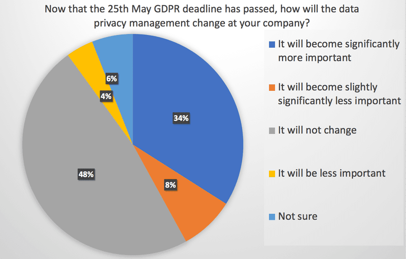 Now that the 25th May GDPR deadline has passed, how will the data privacy management change at your company?GDPR Readiness Survey Question