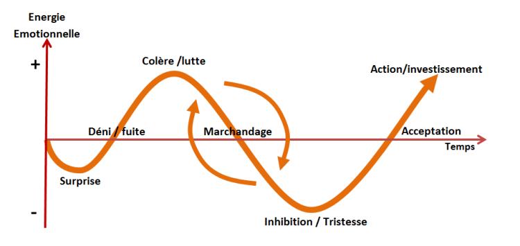 courbe-du-deuil-e-kubler-ross.png