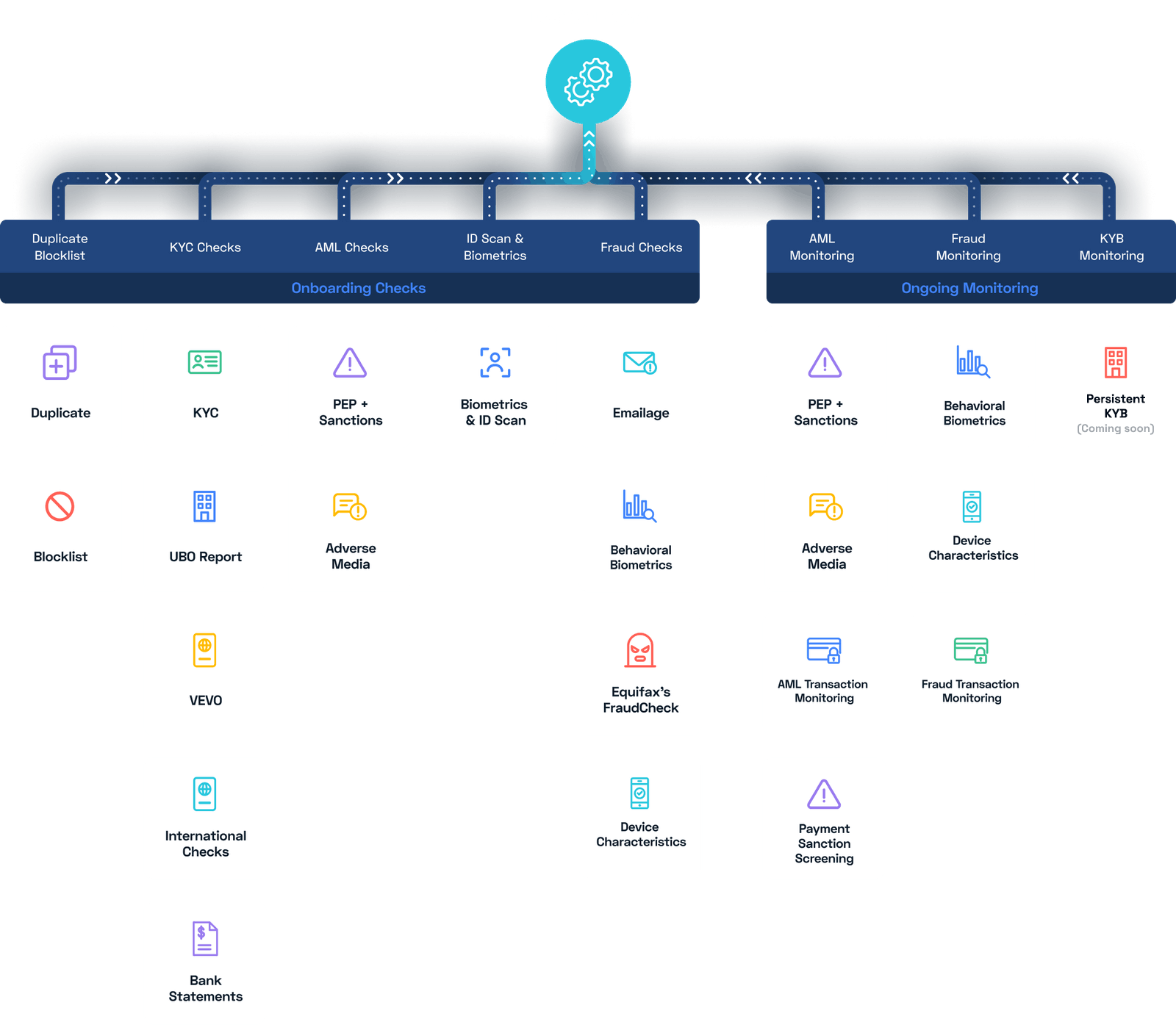 Image shows all of Frankie's check and monitoring modules leading into the decision engine