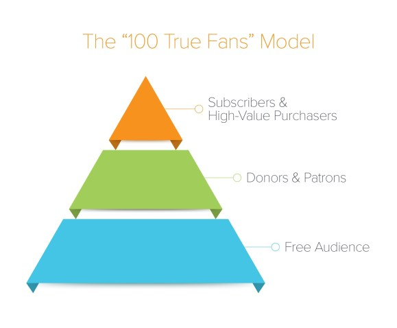 100 True Fans - Creators Economy