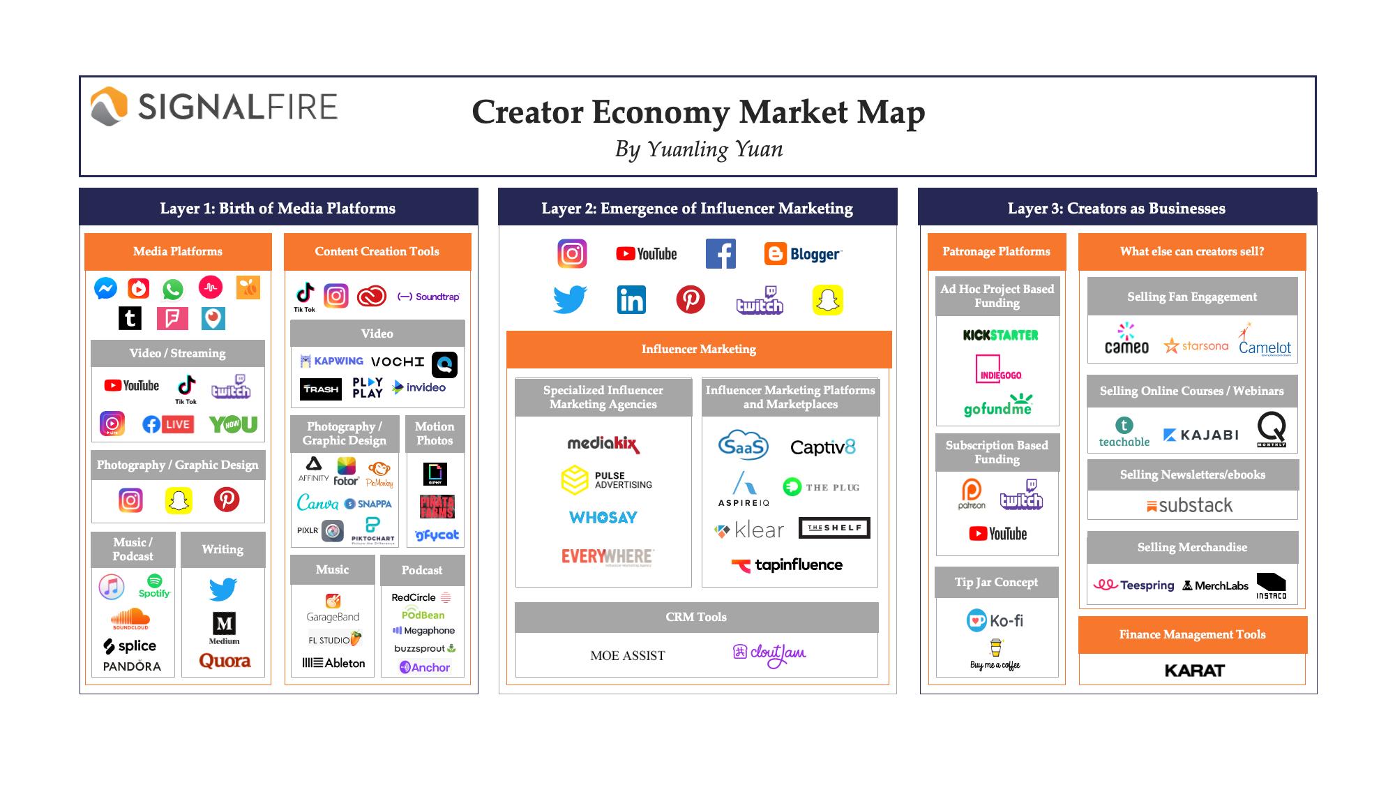 Creator Economy Market Map - Creators Economy