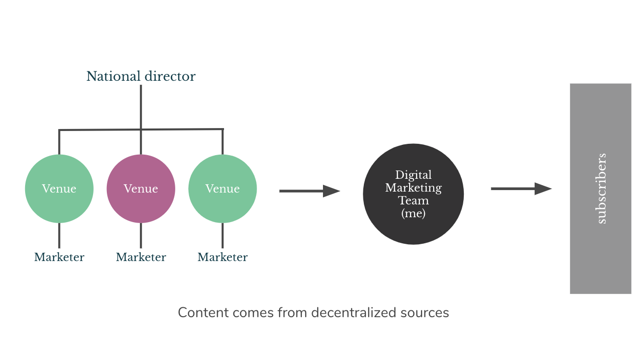 Diagram showing hierarchy of marketers: National director>Venue>Marketer. An arrow show the flow of content from this group to the digital marketing team (including me) and another arrow showing information flowing to subscribers