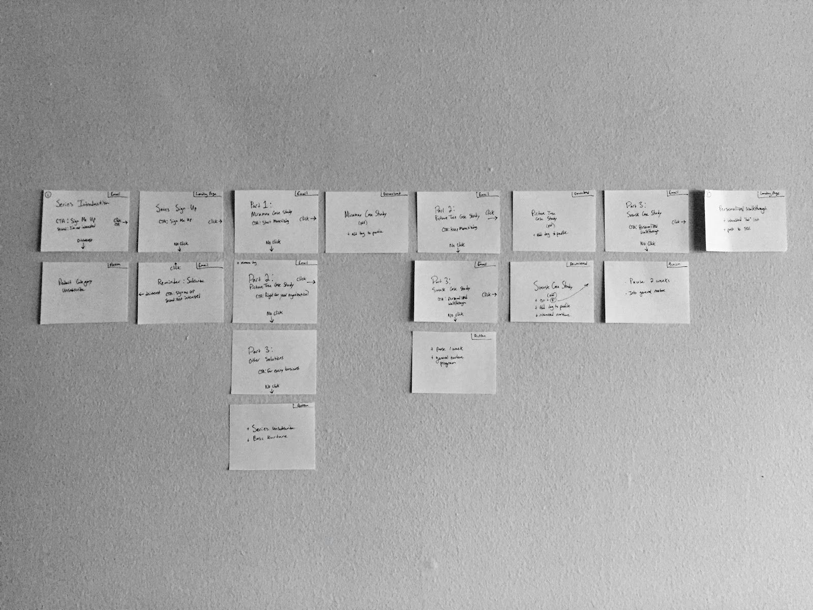 Photo of email journey for NAB participants on index cards on a wall