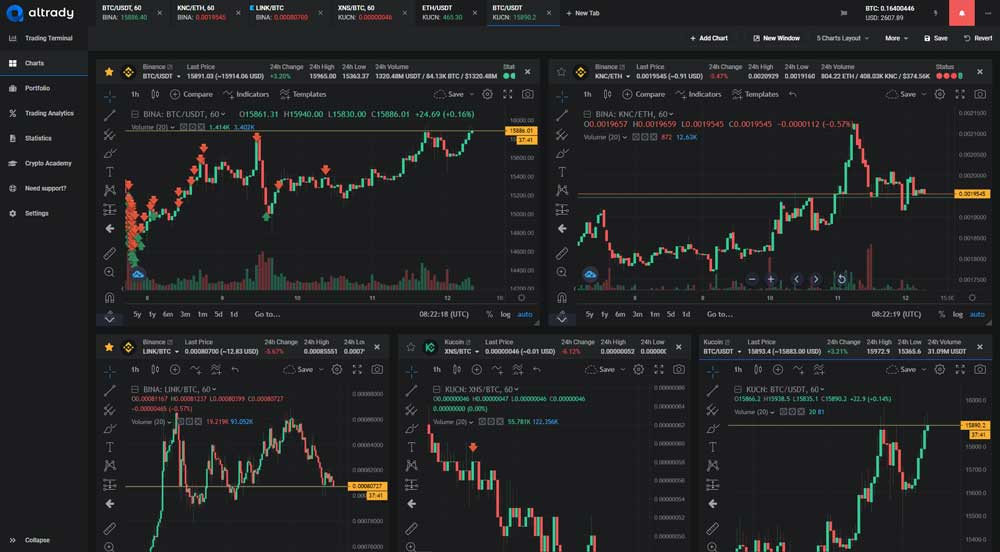 the best crypto charting software which allows advanced technical analysis for Bitcoin trading