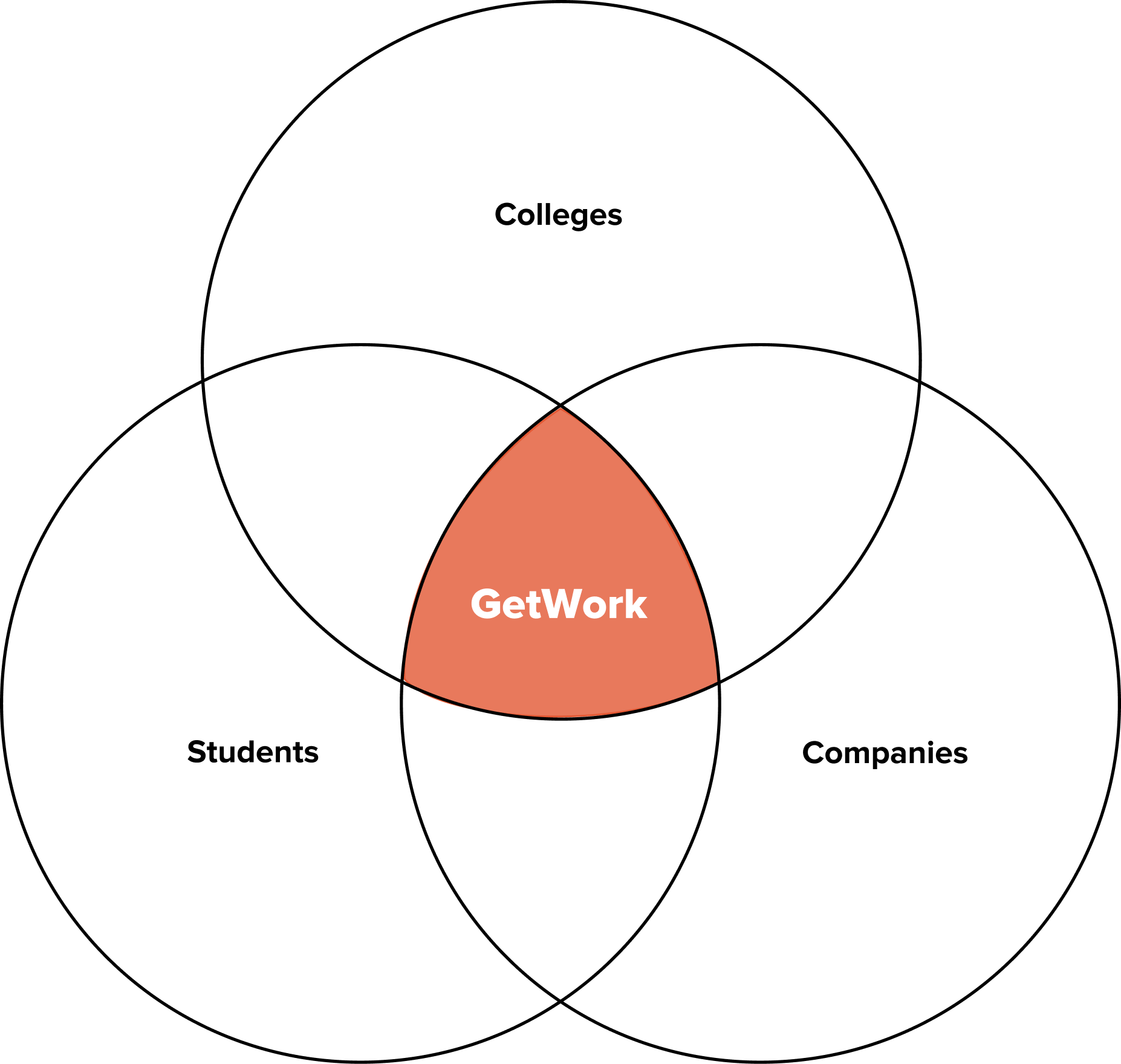 Venn Diagram representing Getwork as an Ecosystem for colleges, students and companies.