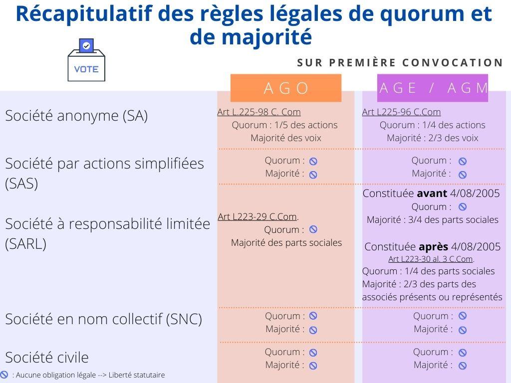 Tableau n°1 : Règles de quorum et de majorité assemblées générales, sur première convocation.