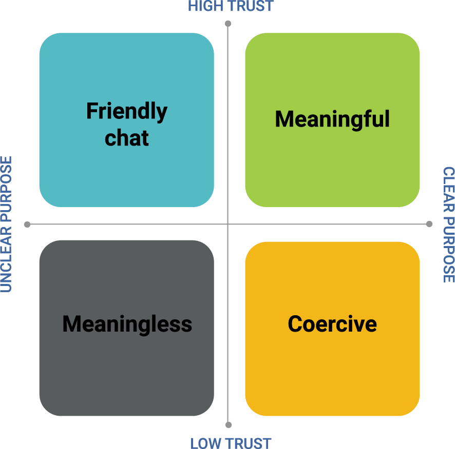 The 'Meaningful Conversations Model' for effective feedback