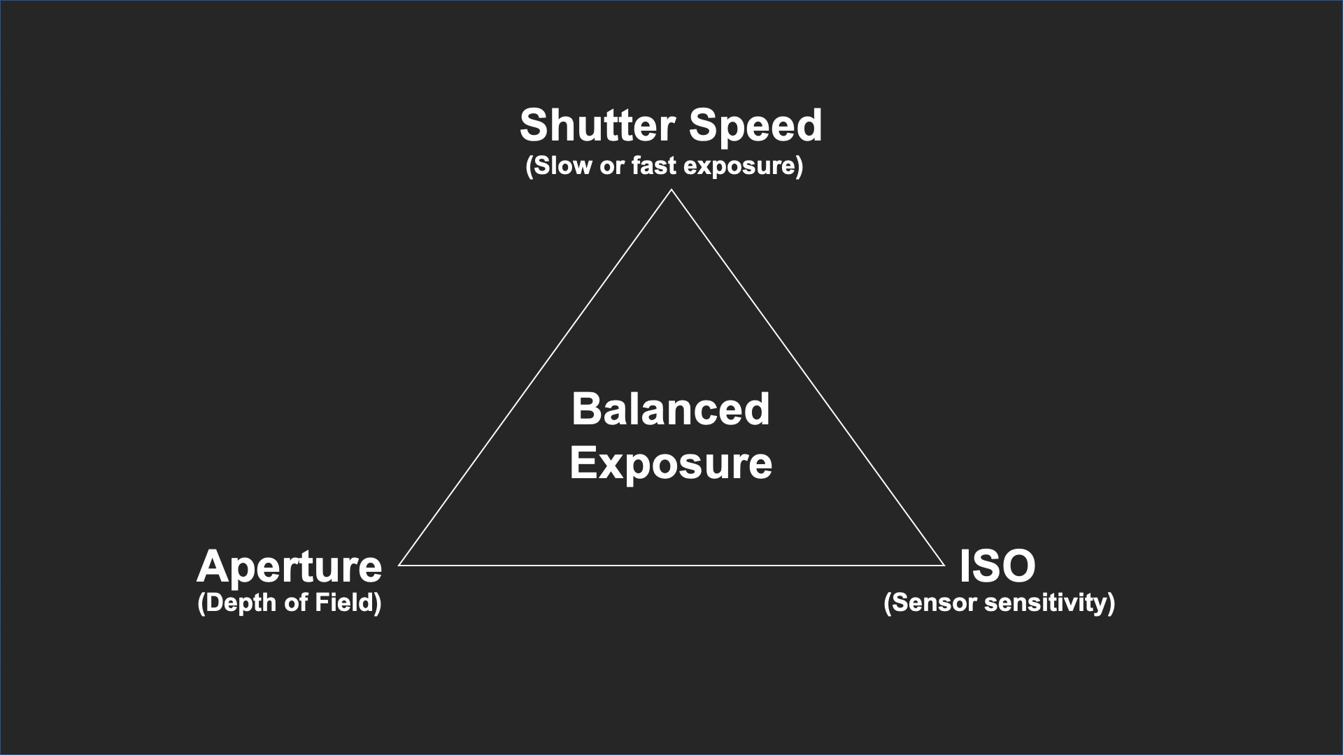 Diagram showing the concept of the exposure triangle