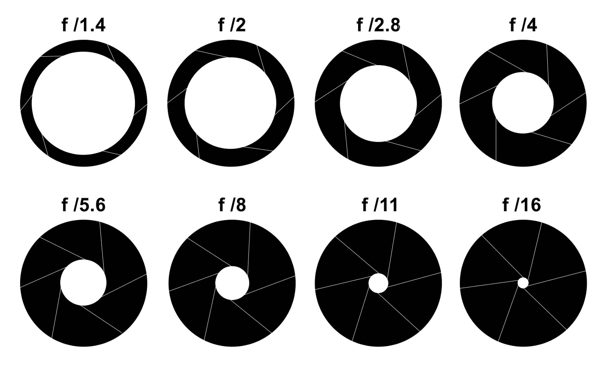 Diagram showing the different aperture ranges and and the width of the aperture