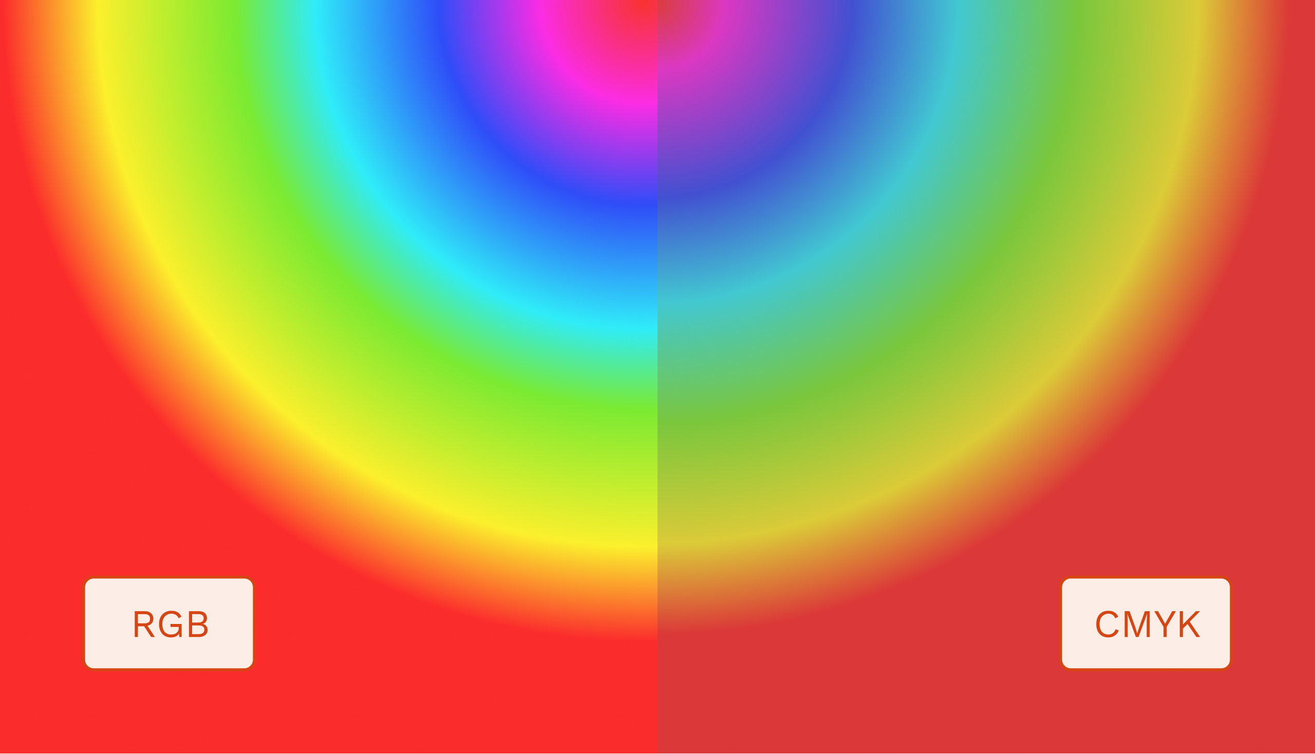 The difference between the RGB and CMYK color spaces