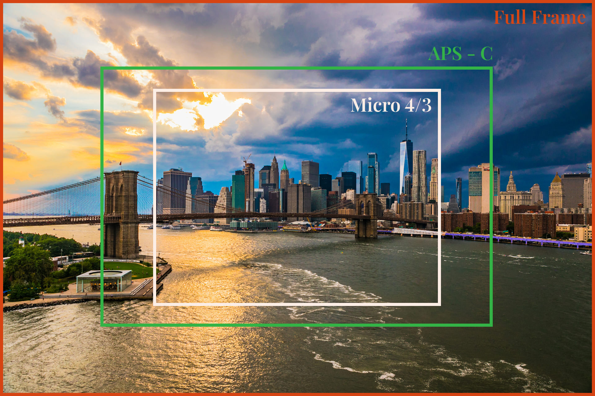 The differences of field view for each sensor: 4/3, APS-C and Full-frame
