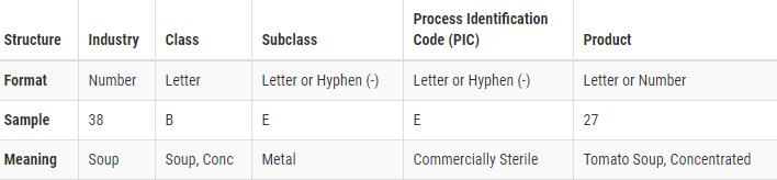 fda product code regulations