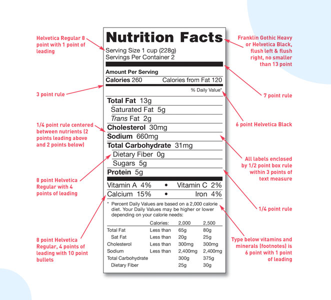 Nutrition facts chart (FDA Food labeling guide - ArtworkFlow)