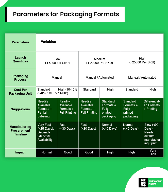 Role of Packaging Design in a GTM Strategy. Parameters for packaging formats - Artwork Flow