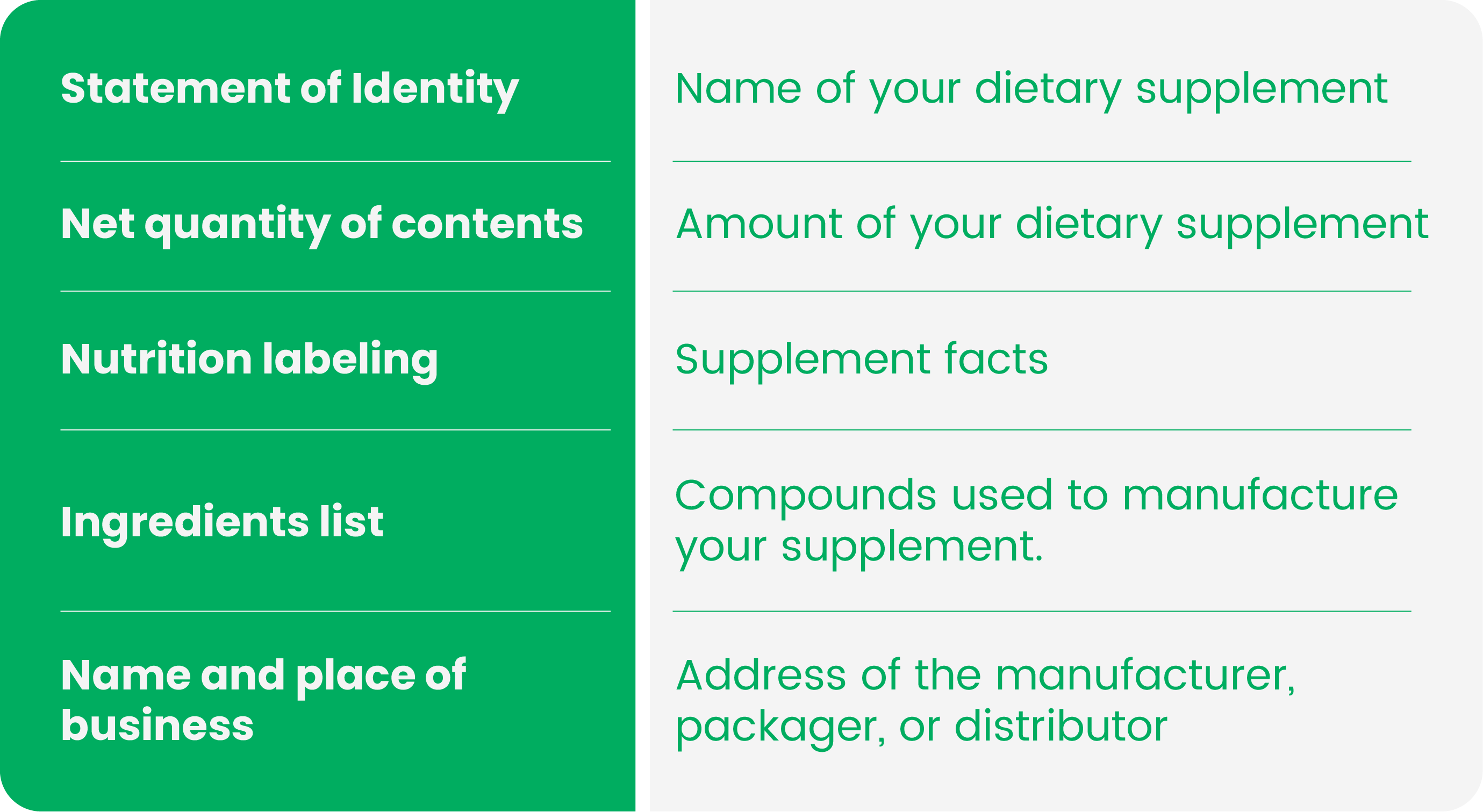 food supplement labeling requirements