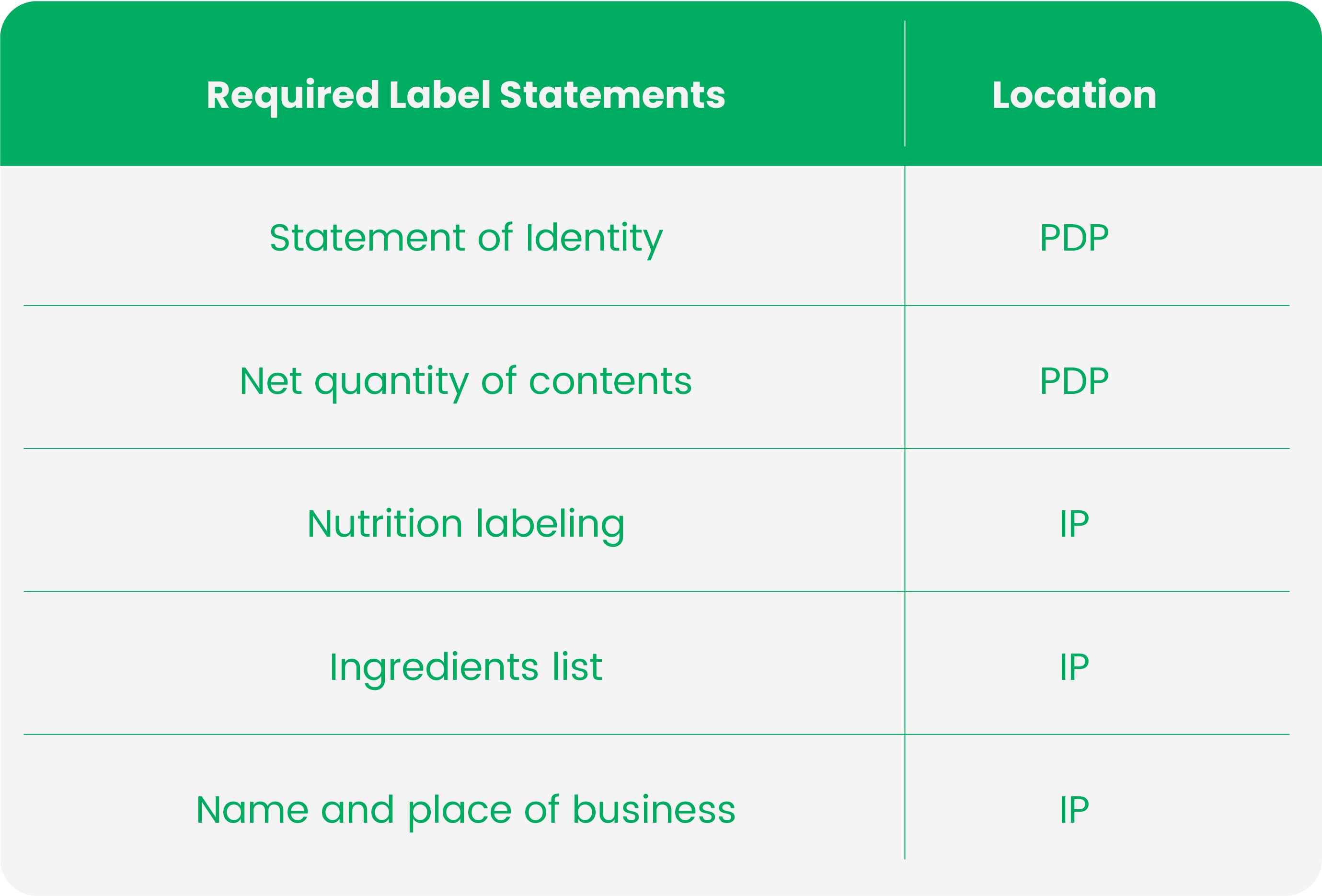 fda label requirements for dietary supplements