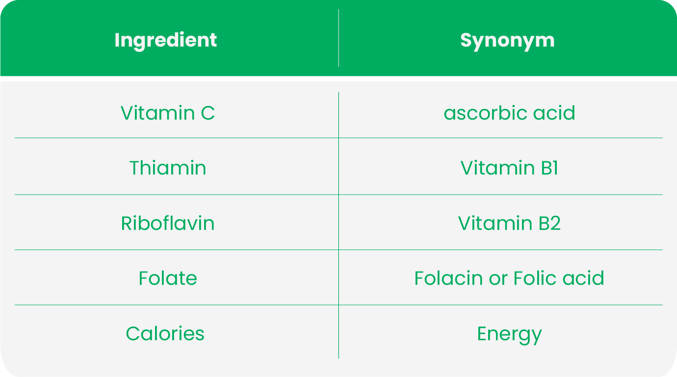 Synonyms for Dietary Ingredients - Your Go-to Handbook of FDA's Labeling Requirements For Dietary Supplements