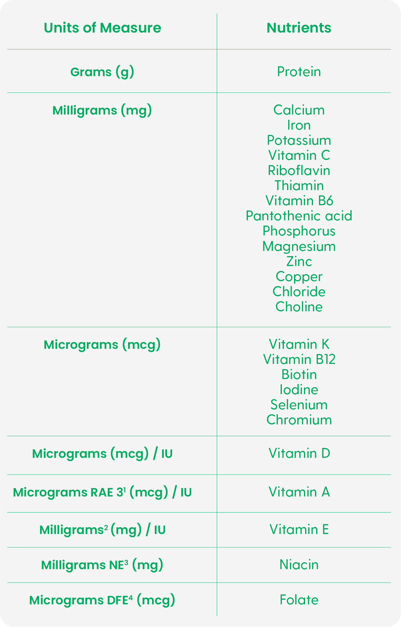 Units of measurement - Your Go-to Handbook of FDA's Labeling Requirements For Dietary Supplements