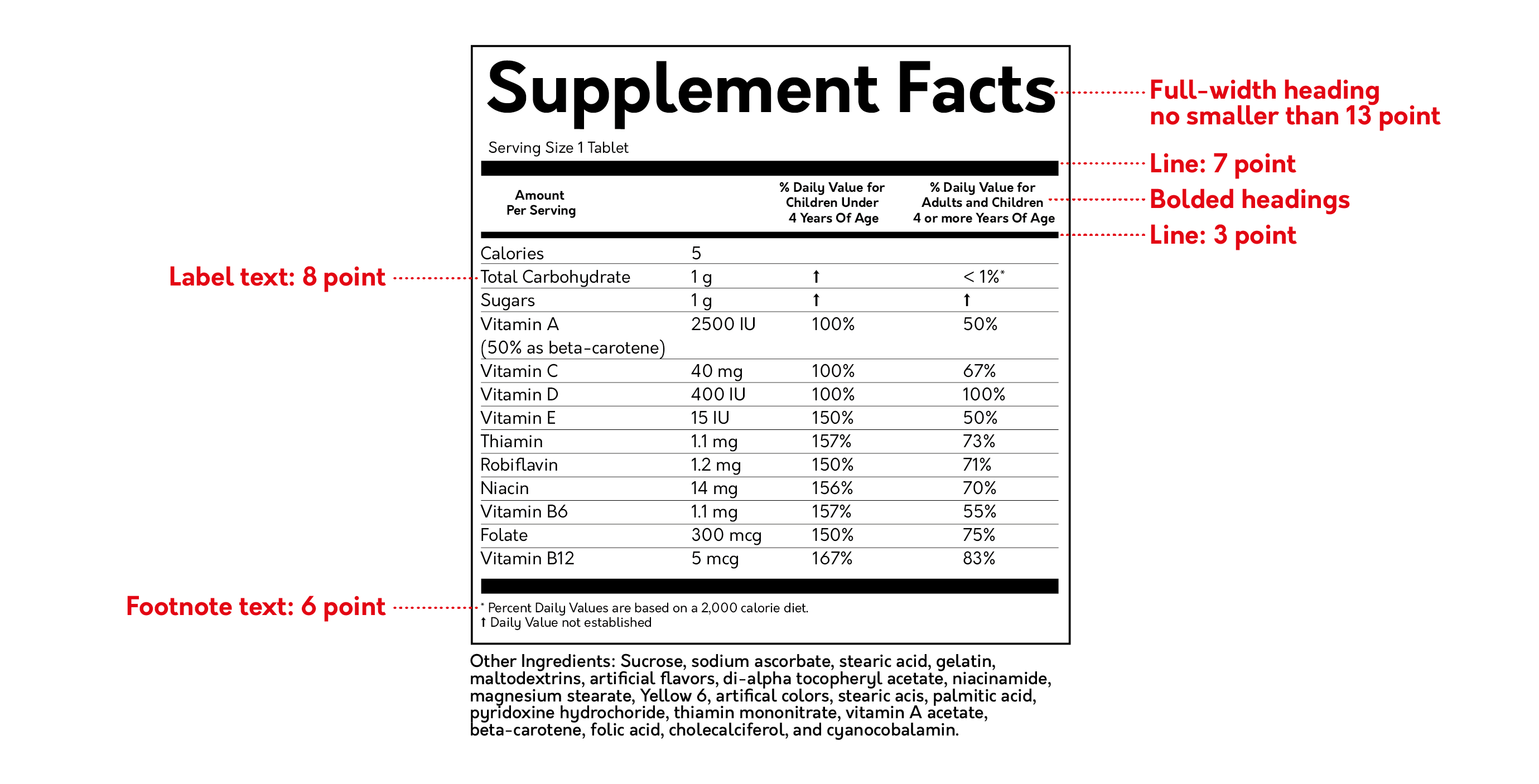 Supplement Facts - Your Go-to Handbook of FDA's Labeling Requirements For Dietary Supplements