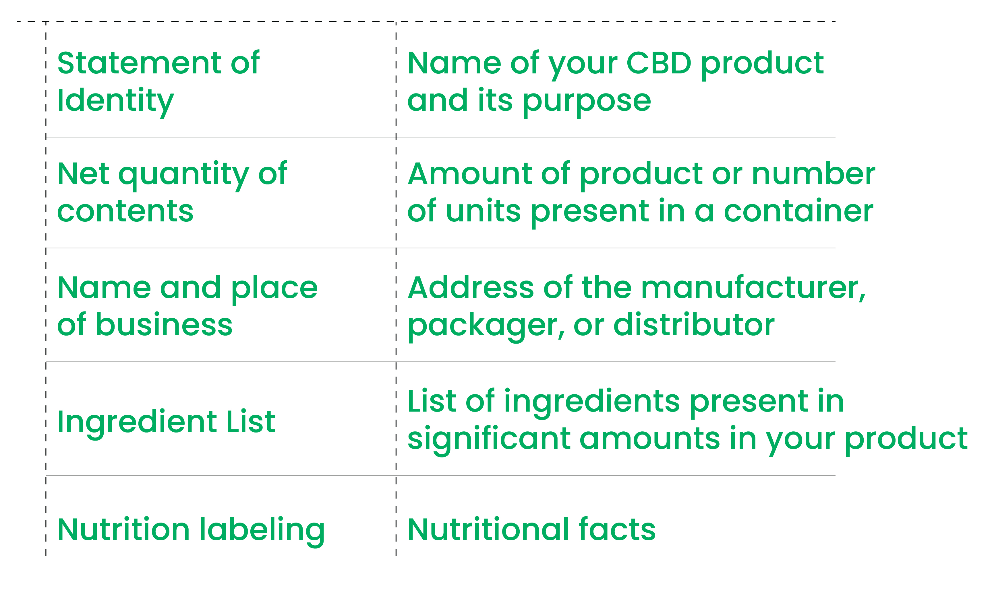 CBD Product Labeling Requirements