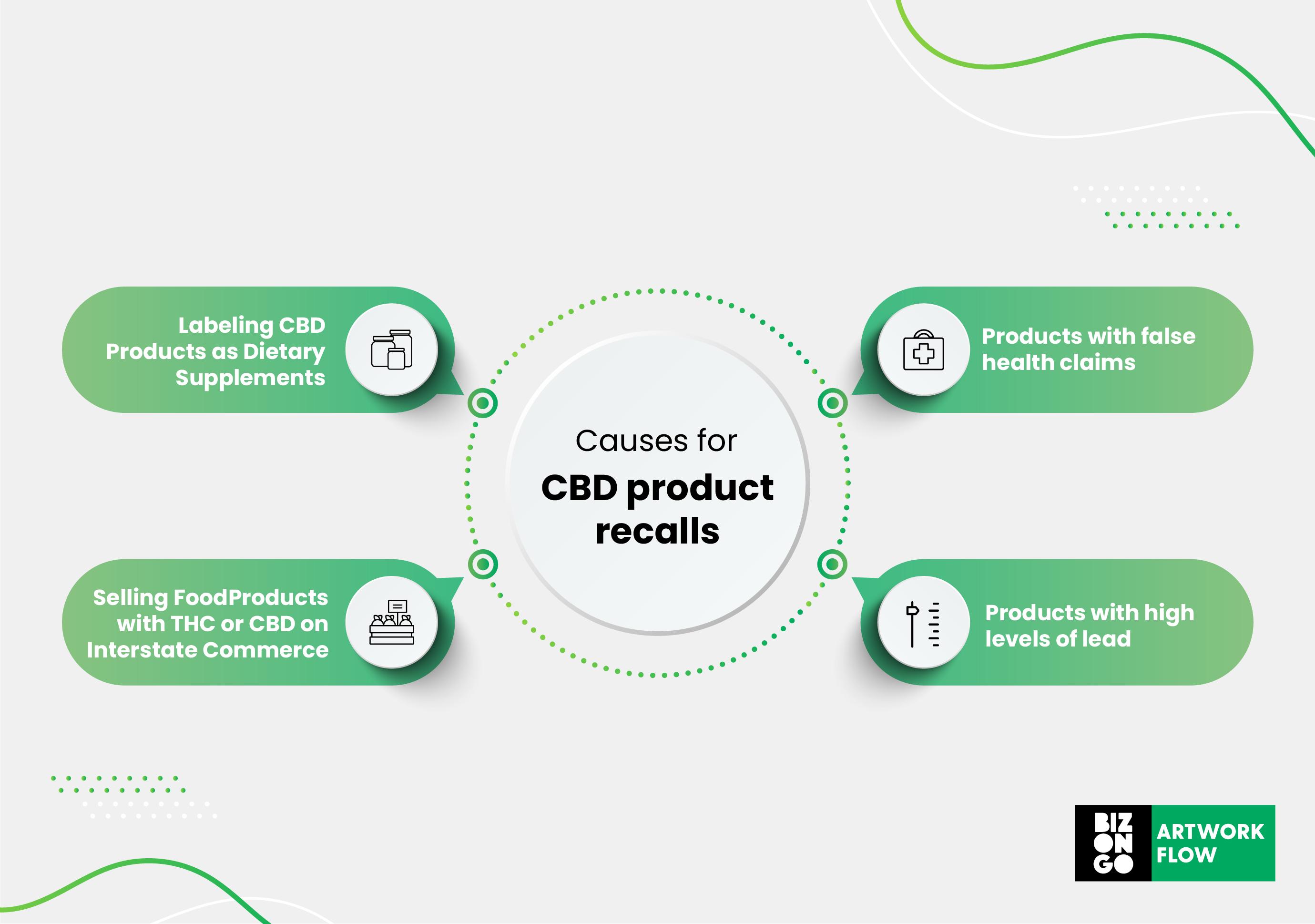 cbd label requirements