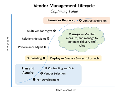 Vendor Life Cycle Management