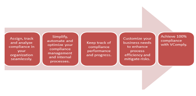 Compliance Management Process
