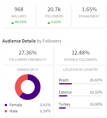 alarming influencer data showing the actual audience of an influencer