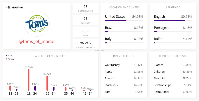 analytics deep dive of toms_of_maine Instagram profile