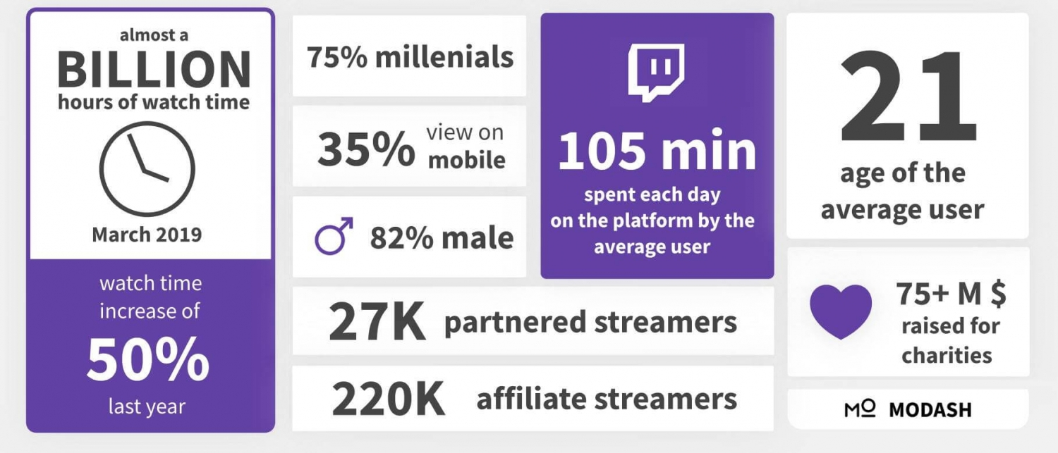 A collage of twitch stats: watch time, average user, money raised, partners, affiliates, target audience, platform