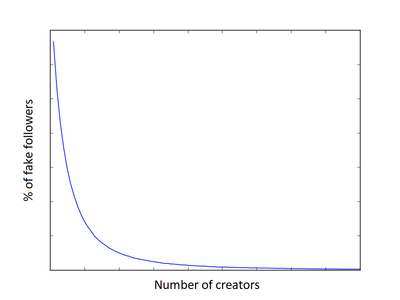 graph showing the correlation of fake followers and number of Instagram profiles