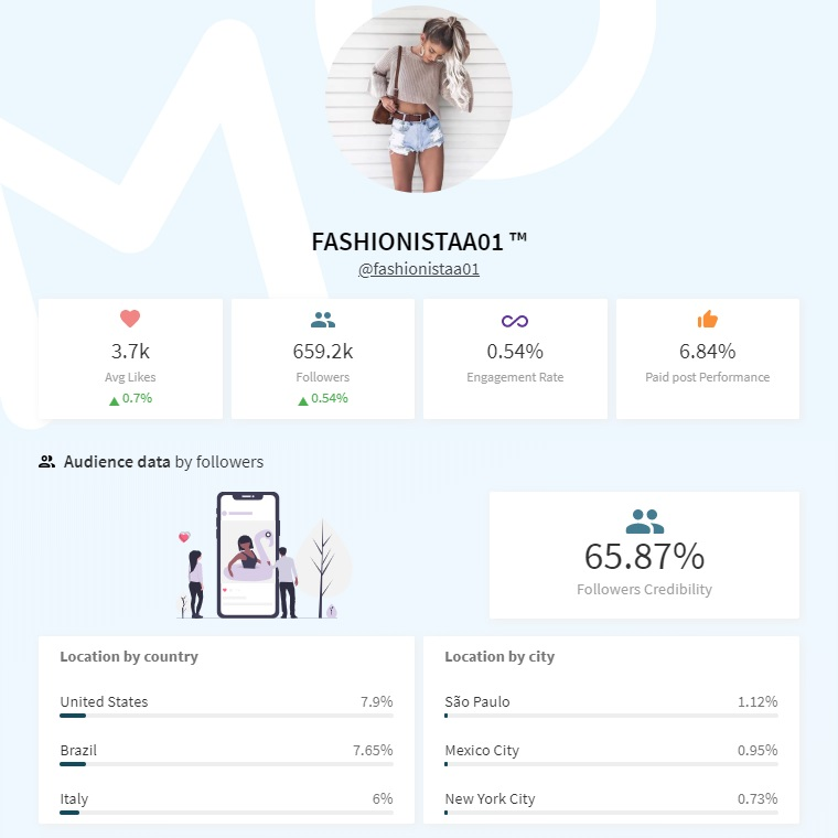 fashionistaa01 influencer profile analytics emphasizing on fake followers