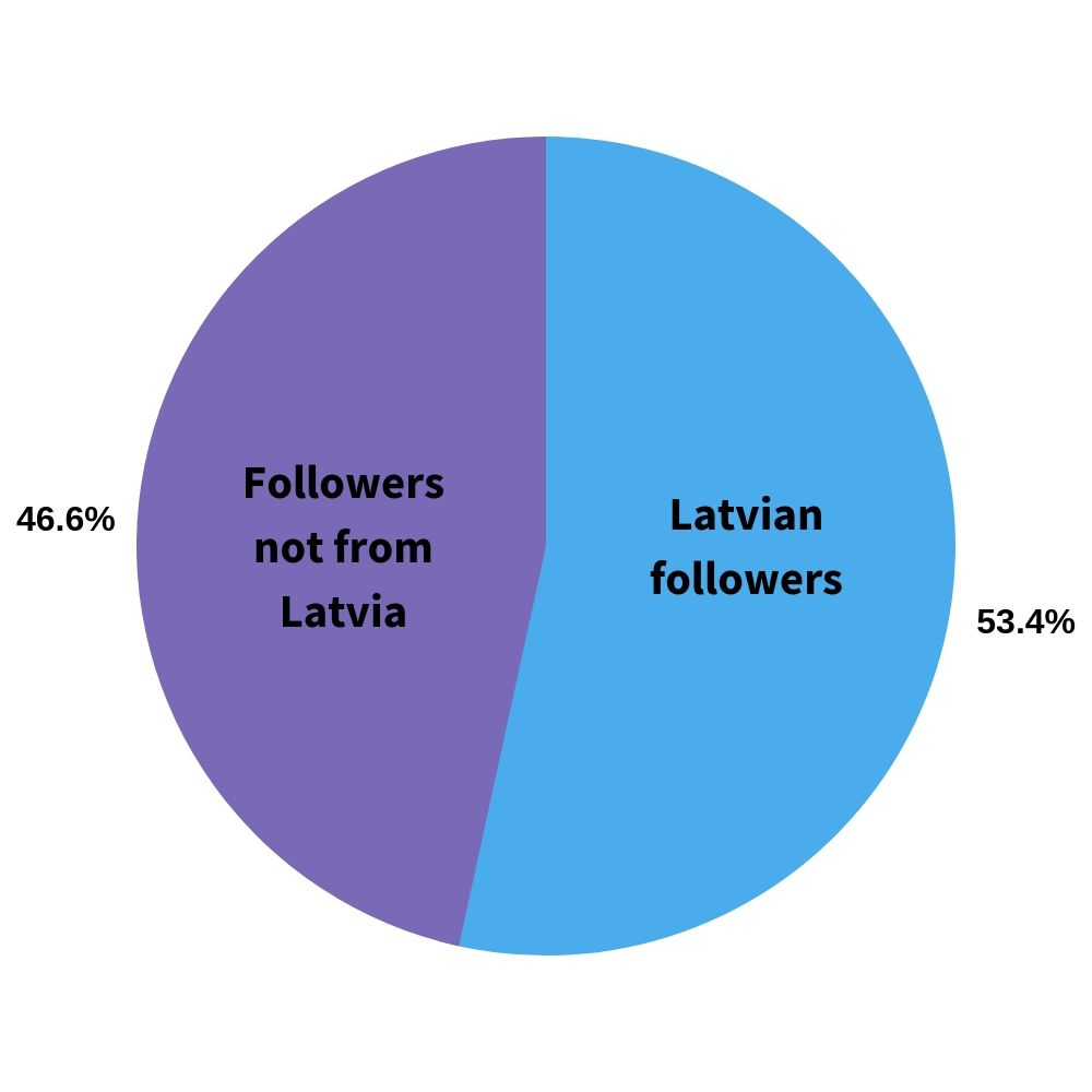 pie chart on showing the average of local and foreign instagram followers in latvia