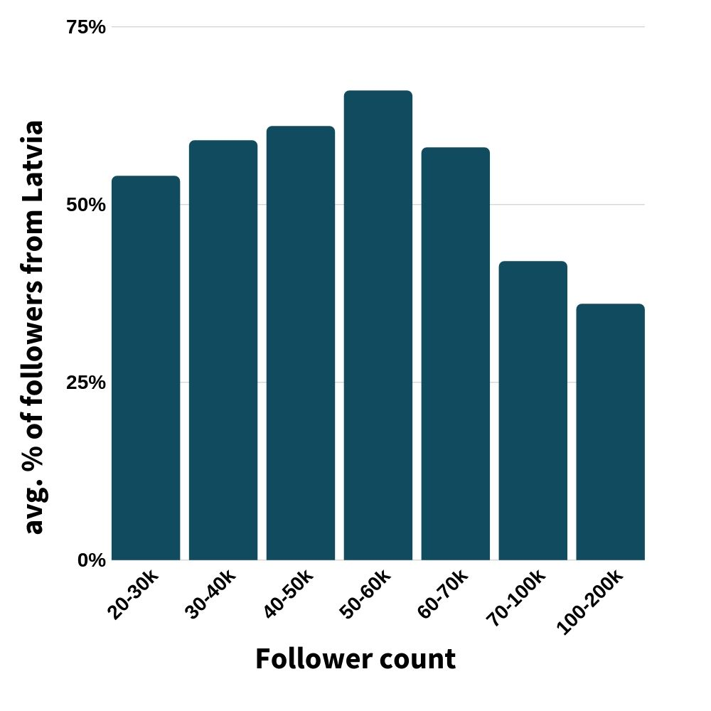 graph showing how big a % of latvian following is on average actually from latvia