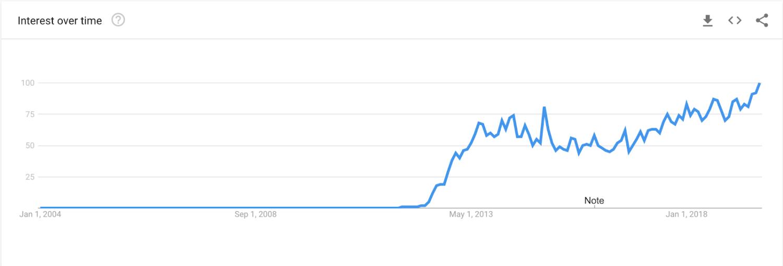Global Google trend for the keyword buy fake followers.