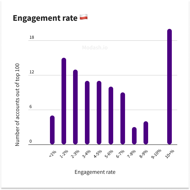 top influencer engagement rate in poland