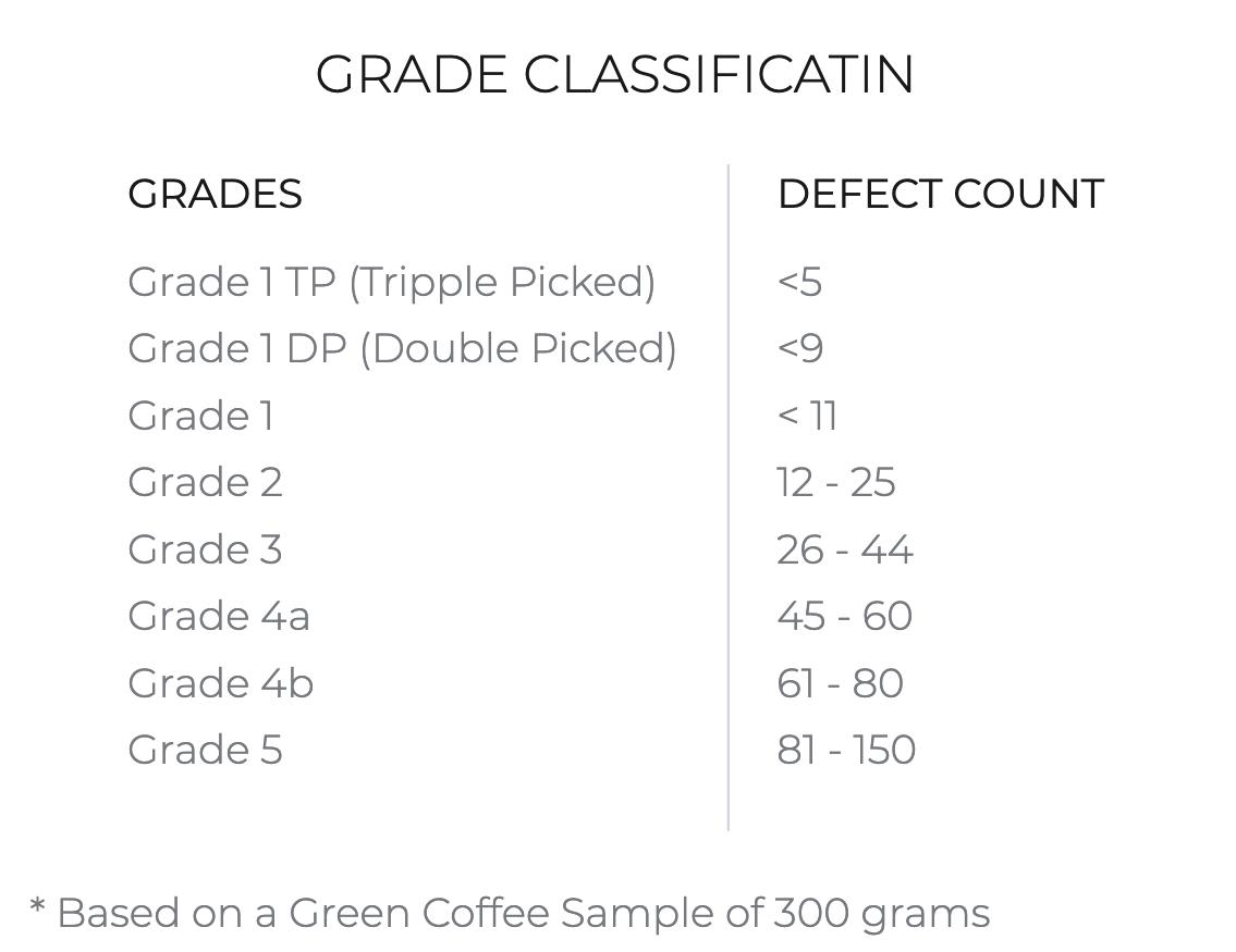 Indonesian coffee grade classification