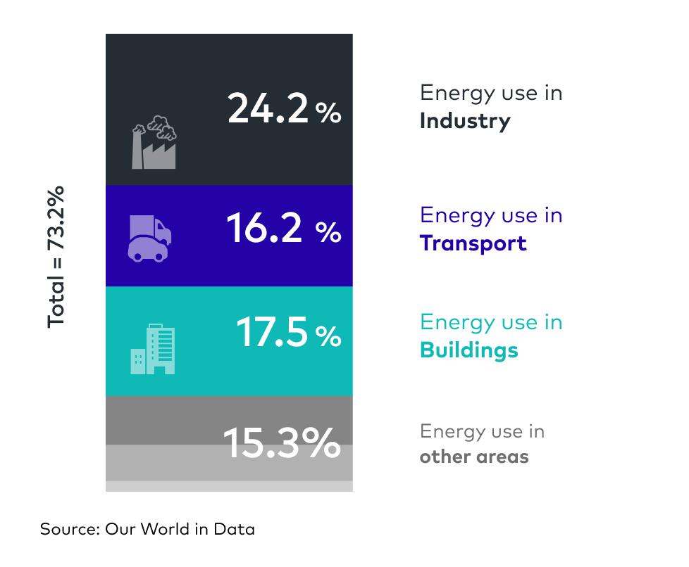 Emissionen im Energiesektor