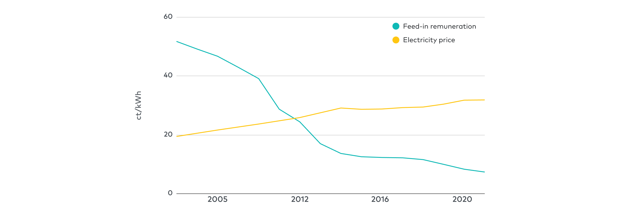 Reduced incentive to feed energy back into the German grid
